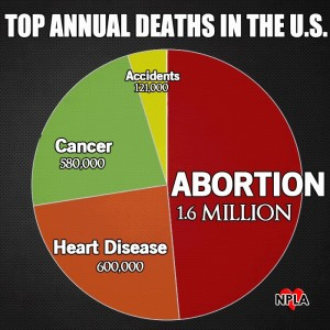 abortiongraph